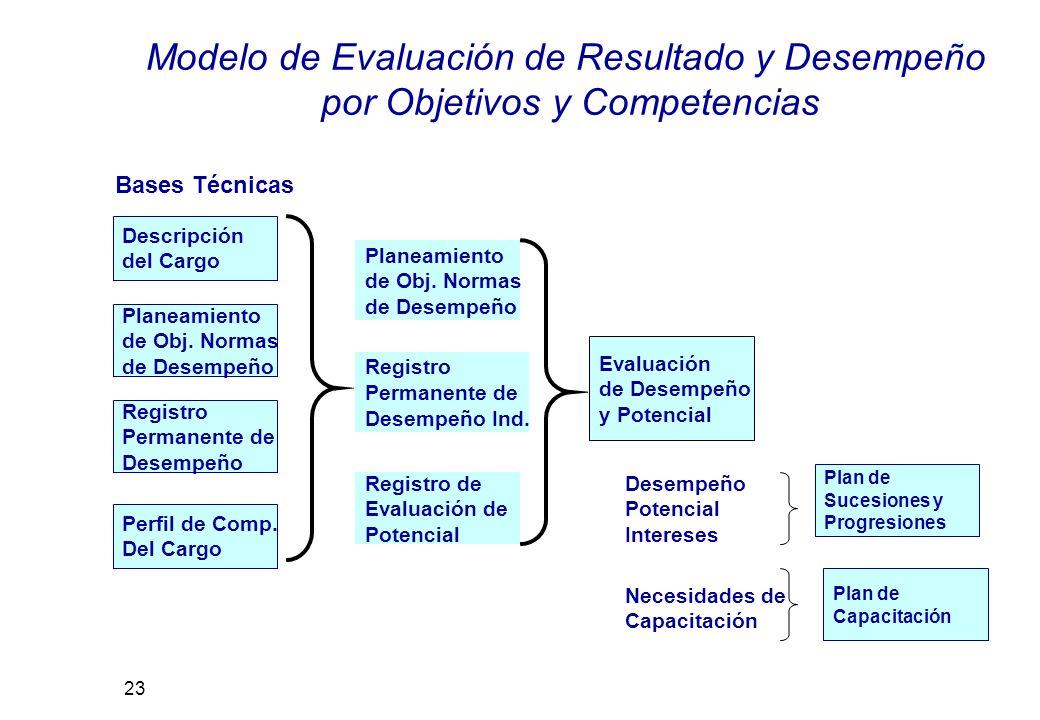 Desempeño Potencial Intereses Necesidades de Capacitación Planeamiento de Obj.