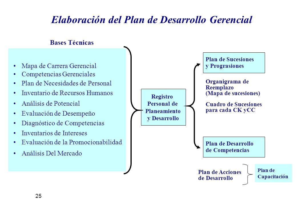 Elaboración del Plan de Desarrollo Gerencial Mapa de Carrera Gerencial Competencias Gerenciales Plan de Necesidades de Personal Inventario de Recursos Humanos Análisis de Potencial Evaluación de Desempeño Diagnóstico de Competencias Inventarios de Intereses Evaluación de la Promocionabilidad Análisis Del Mercado Registro Personal de Planeamiento y Desarrollo Bases Técnicas Plan de Sucesiones y Prograsiones Plan de Desarrollo de Competencias Organigrama de Reemplazo (Mapa de sucesiones) Cuadro de Sucesiones para cada CK yCC Plan de Acciones de Desarrollo Plan de Capacitación 25