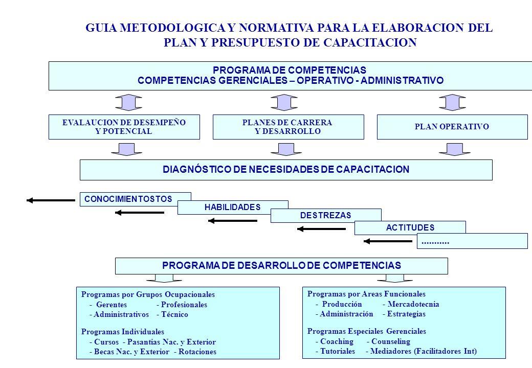 GUIA METODOLOGICA Y NORMATIVA PARA LA ELABORACION DEL PLAN Y PRESUPUESTO DE CAPACITACION EVALAUCION DE DESEMPEÑO Y POTENCIAL CONOCIMIENTOSTOS PROGRAMA DE COMPETENCIAS COMPETENCIAS GERENCIALES – OPERATIVO - ADMINISTRATIVO PLANES DE CARRERA Y DESARROLLO PLAN OPERATIVO DIAGNÓSTICO DE NECESIDADES DE CAPACITACION HABILIDADES DESTREZAS ACTITUDES...........
