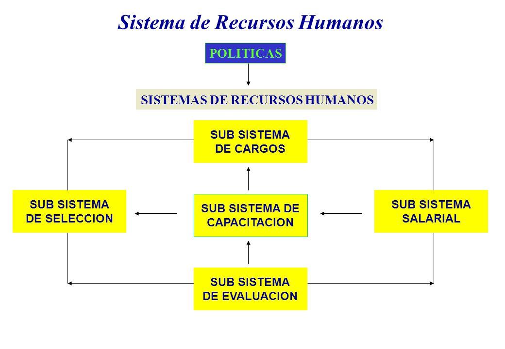 SISTEMAS DE RECURSOS HUMANOS SUB SISTEMA DE CARGOS SUB SISTEMA DE CAPACITACION SUB SISTEMA DE EVALUACION SUB SISTEMA SALARIAL SUB SISTEMA DE SELECCION Sistema de Recursos Humanos POLITICAS