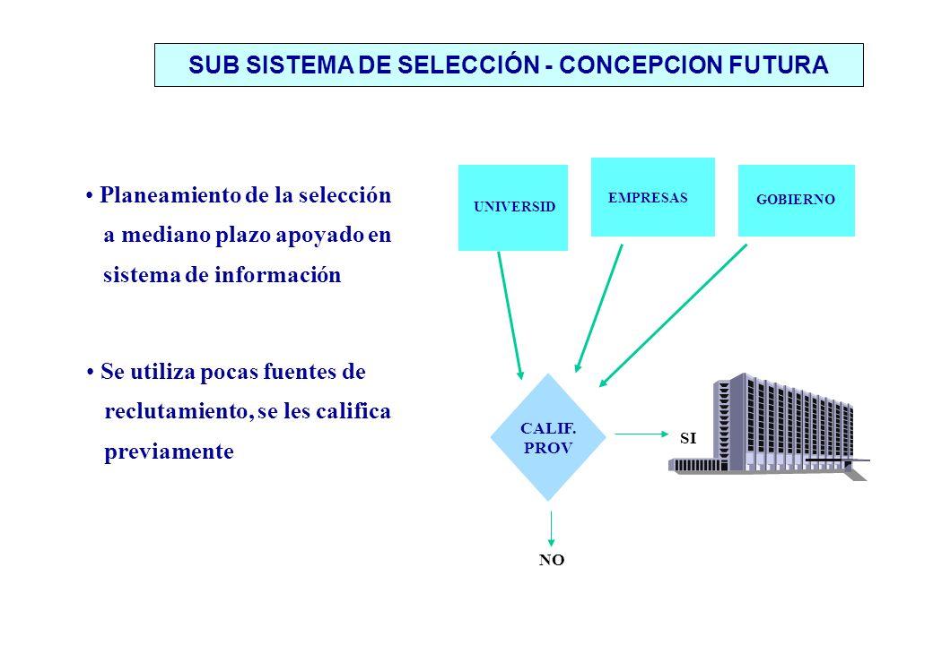 Planeamiento de la selección a mediano plazo apoyado en sistema de información Se utiliza pocas fuentes de reclutamiento, se les califica previamente SUB SISTEMA DE SELECCIÓN - CONCEPCION FUTURA CALIF.