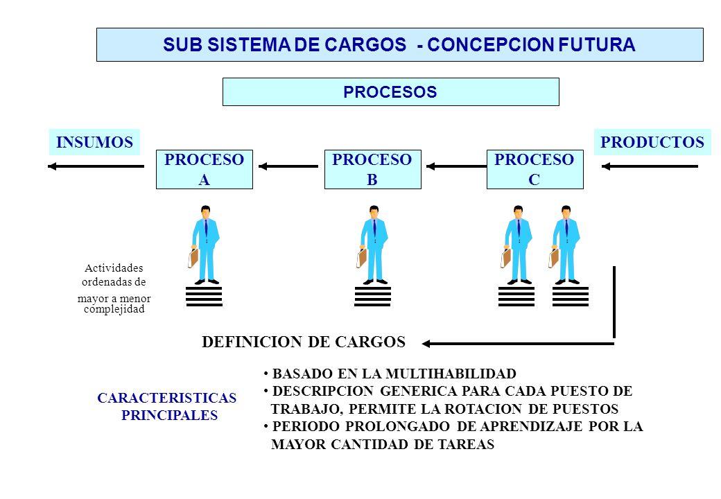 PROCESO A PROCESO B PROCESO C INSUMOSPRODUCTOS CARACTERISTICAS PRINCIPALES BASADO EN LA MULTIHABILIDAD DESCRIPCION GENERICA PARA CADA PUESTO DE TRABAJO, PERMITE LA ROTACION DE PUESTOS PERIODO PROLONGADO DE APRENDIZAJE POR LA MAYOR CANTIDAD DE TAREAS DEFINICION DE CARGOS PROCESOS SUB SISTEMA DE CARGOS - CONCEPCION FUTURA Actividades ordenadas de mayor a menor complejidad