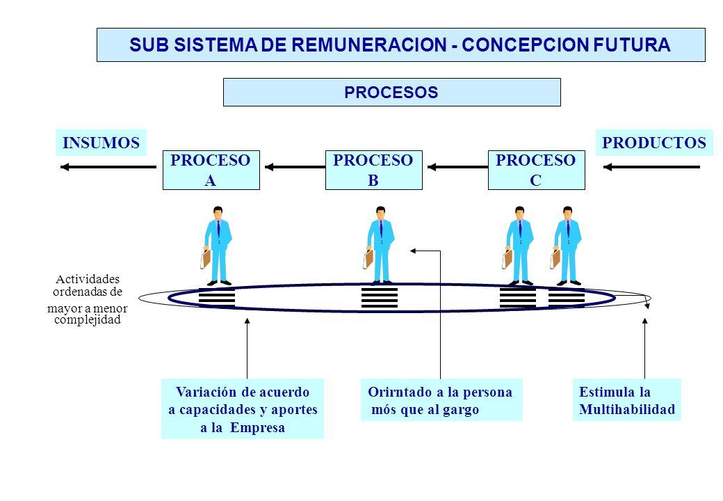 PROCESO A PROCESO B PROCESO C INSUMOSPRODUCTOS Variación de acuerdo a capacidades y aportes a la Empresa Orirntado a la persona mós que al gargo PROCESOS SUB SISTEMA DE REMUNERACION - CONCEPCION FUTURA Actividades ordenadas de mayor a menor complejidad Estimula la Multihabilidad