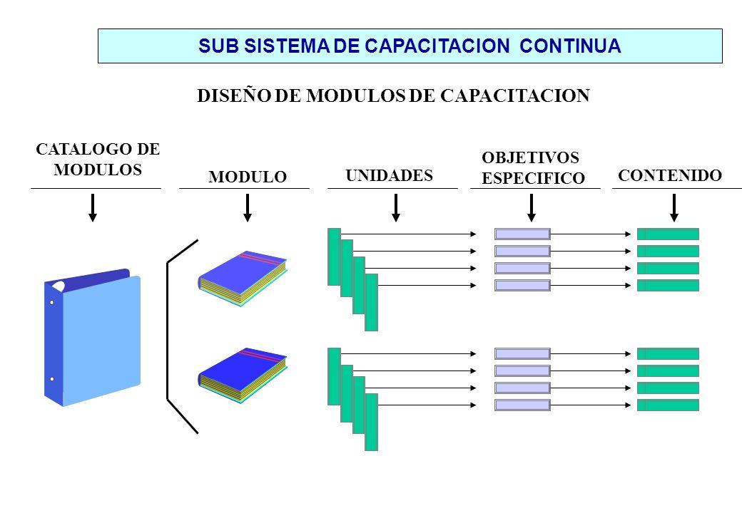 DISEÑO DE MODULOS DE CAPACITACION CATALOGO DE MODULOS MODULO UNIDADES OBJETIVOS ESPECIFICO CONTENIDO SUB SISTEMA DE CAPACITACION CONTINUA