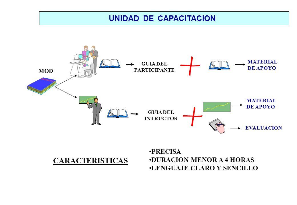 GUIA DEL PARTICIPANTE GUIA DEL INTRUCTOR MATERIAL DE APOYO EVALUACION MATERIAL DE APOYO CARACTERISTICAS PRECISA DURACION MENOR A 4 HORAS LENGUAJE CLARO Y SENCILLO UNIDAD DE CAPACITACION MOD
