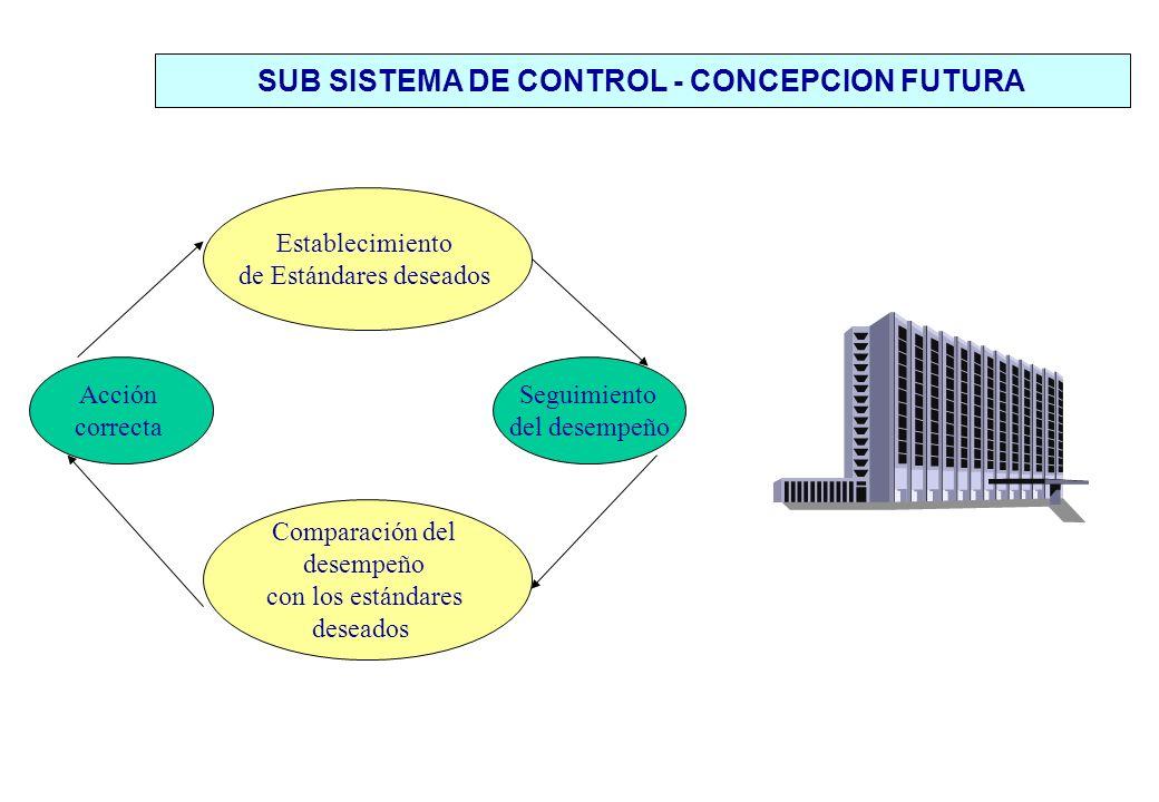 SUB SISTEMA DE CONTROL - CONCEPCION FUTURA Acción correcta Establecimiento de Estándares deseados Seguimiento del desempeño Comparación del desempeño con los estándares deseados