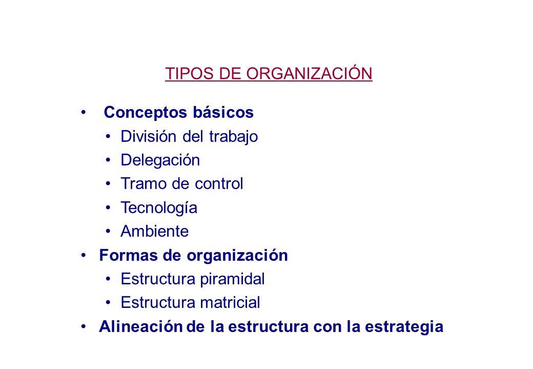 TIPOS DE ORGANIZACIÓN Conceptos básicos División del trabajo Delegación Tramo de control Tecnología Ambiente Formas de organización Estructura piramidal Estructura matricial Alineación de la estructura con la estrategia