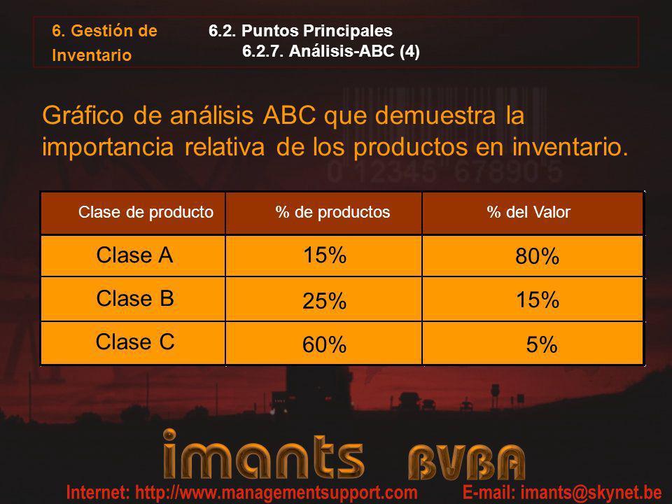 6.2. Puntos Principales 6.2.7. Análisis-ABC (4) 6. Gestión de Inventario Gráfico de análisis ABC que demuestra la importancia relativa de los producto