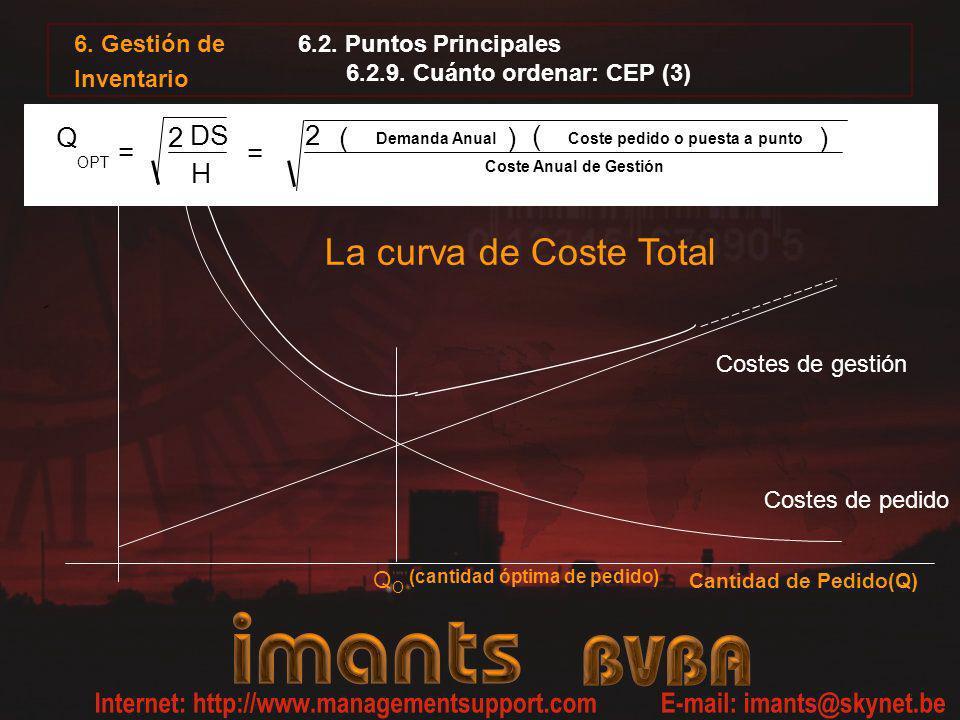 La curva de Coste Total Costes de pedido QOQO Cantidad de Pedido(Q) (cantidad óptima de pedido) Costes de gestión Q = 2 DS H = 2 ( Demanda Anual ) ( C