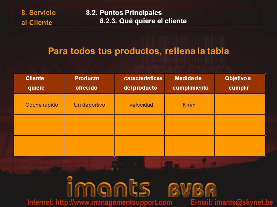8.2. Puntos Principales 8.2.3. Qué quiere el cliente Para todos tus productos, rellena la tabla Cliente quiere Producto ofrecido características del p