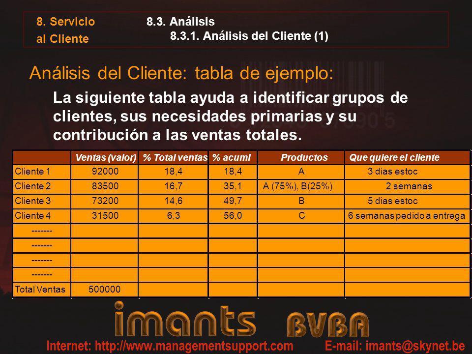 8. Servicio al Cliente 8.3. Análisis 8.3.1. Análisis del Cliente (1) Análisis del Cliente: tabla de ejemplo: La siguiente tabla ayuda a identificar gr