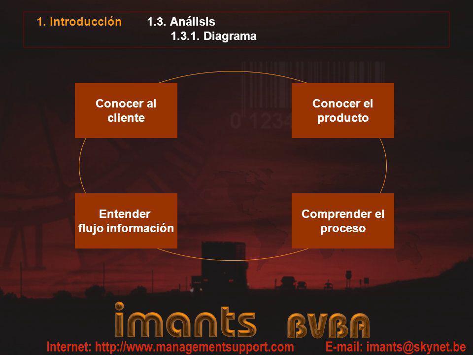 1.3. Análisis 1.3.1. Diagrama 1. Introducción Conocer al cliente Conocer el producto Comprender el proceso Entender flujo información