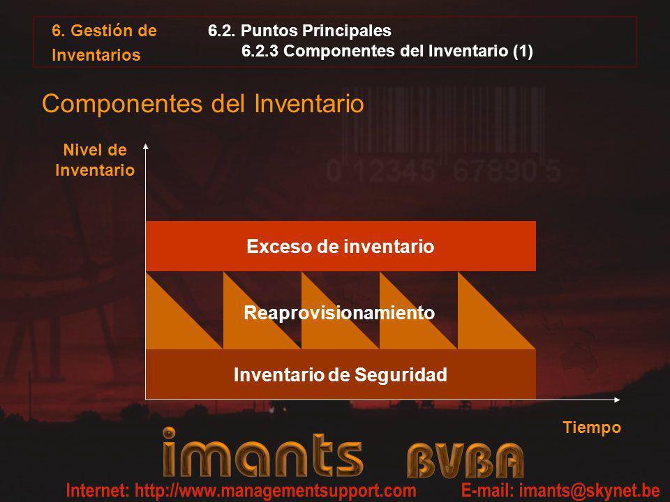 6.2. Puntos Principales 6.2.3 Componentes del Inventario (1) 6. Gestión de Inventarios Inventario de Seguridad Exceso de inventario Reaprovisionamient