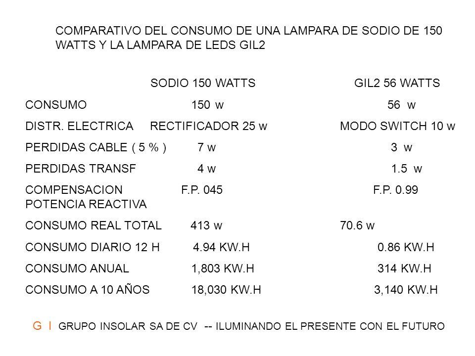 ESTUDIO ECONOMICO DE AHORRO ANUAL Modelo Kw.h consumo Modelo de sodio Kw.h consumo Ahorro Ahorro Ahorro Ahorro 12 horas HP equivalente 12 horas diario en pesos* anual anual,100 p GIL2 0.86 150 watts 4.94 4.08 8.16 2,980 298,000 GIL4 1.72 260 watts 9.88 8.16 16.32 5,960 596,000 GIL6 2.58 400 watts 14.83 12.25 24.5 8,943 894,300 * PRECIO KW.H APROXIMADODE 2 PESOS