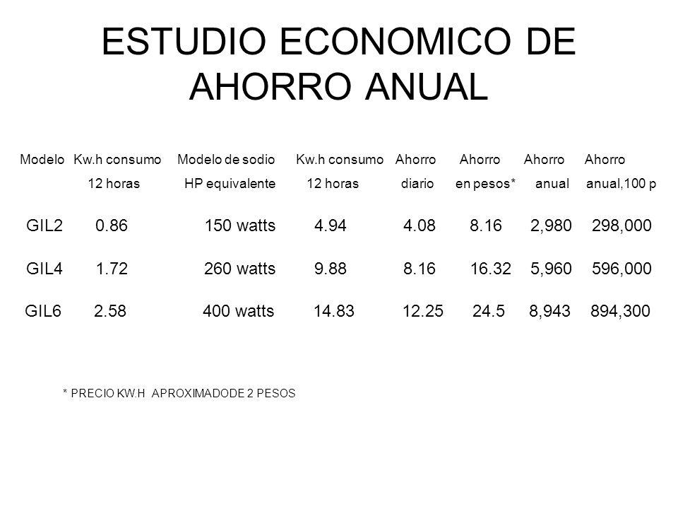 ESTUDIO ECONOMICO DE AHORRO ANUAL Modelo Kw.h consumo Modelo de sodio Kw.h consumo Ahorro Ahorro Ahorro Ahorro 12 horas HP equivalente 12 horas diario
