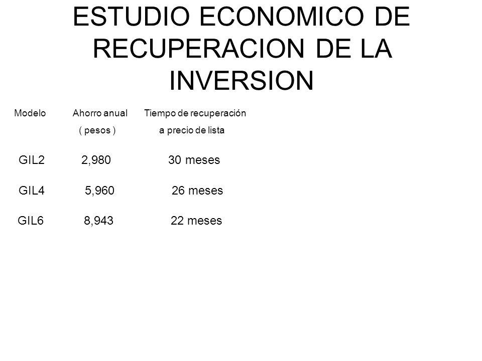 ESTUDIO ECONOMICO DE RECUPERACION DE LA INVERSION Modelo Ahorro anual Tiempo de recuperación ( pesos ) a precio de lista GIL2 2,980 30 meses GIL4 5,96