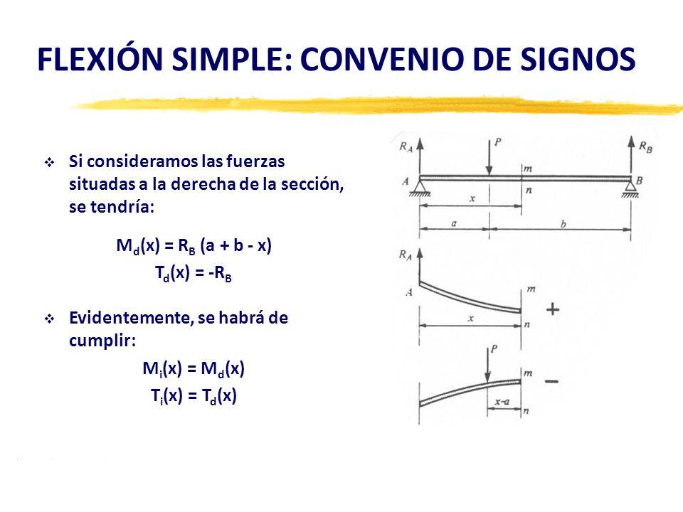 FLEXIÓN SIMPLE: CONVENIO DE SIGNOS Si consideramos las fuerzas situadas a la derecha de la sección, se tendría: M d (x) = R B (a + b - x) T d (x) = -R