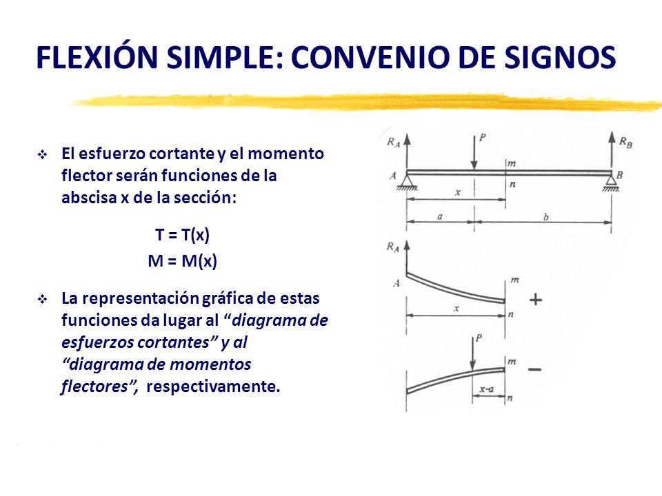FLEXIÓN SIMPLE: CONVENIO DE SIGNOS El esfuerzo cortante y el momento flector serán funciones de la abscisa x de la sección: T = T(x) M = M(x) La repre