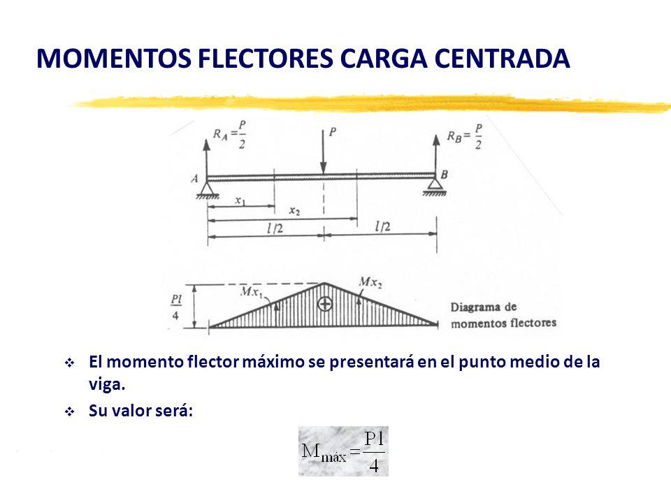 El momento flector máximo se presentará en el punto medio de la viga. Su valor será: MOMENTOS FLECTORES CARGA CENTRADA