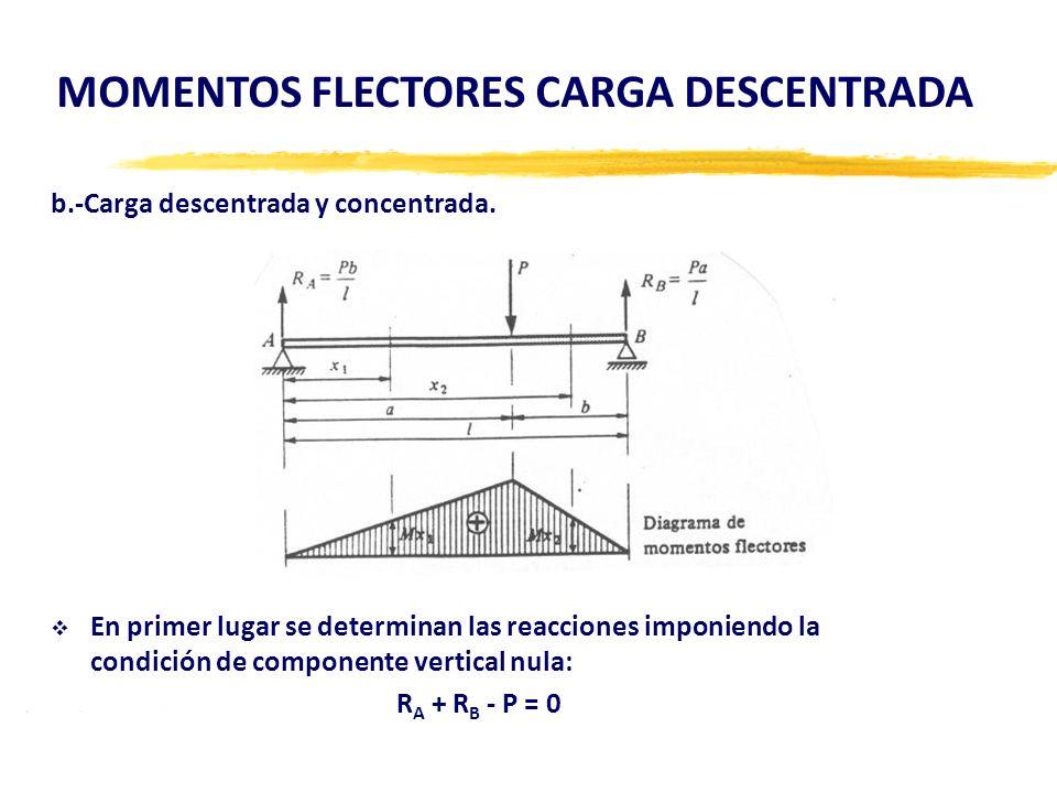 MOMENTOS FLECTORES CARGA DESCENTRADA b.-Carga descentrada y concentrada. En primer lugar se determinan las reacciones imponiendo la condición de compo