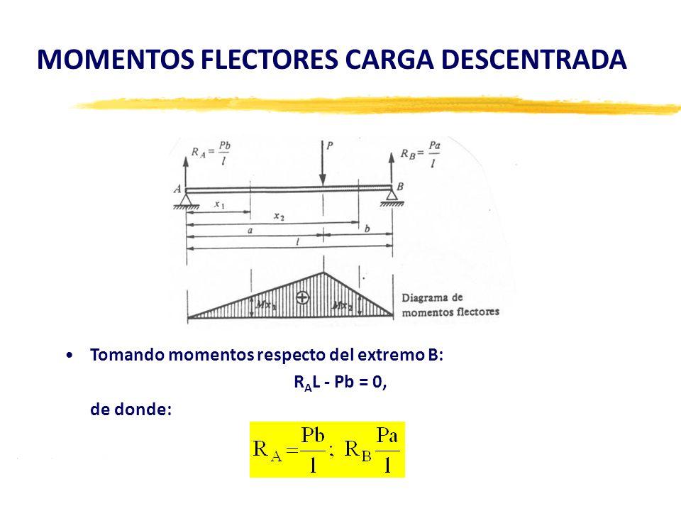 Tomando momentos respecto del extremo B: R A L - Pb = 0, de donde: MOMENTOS FLECTORES CARGA DESCENTRADA