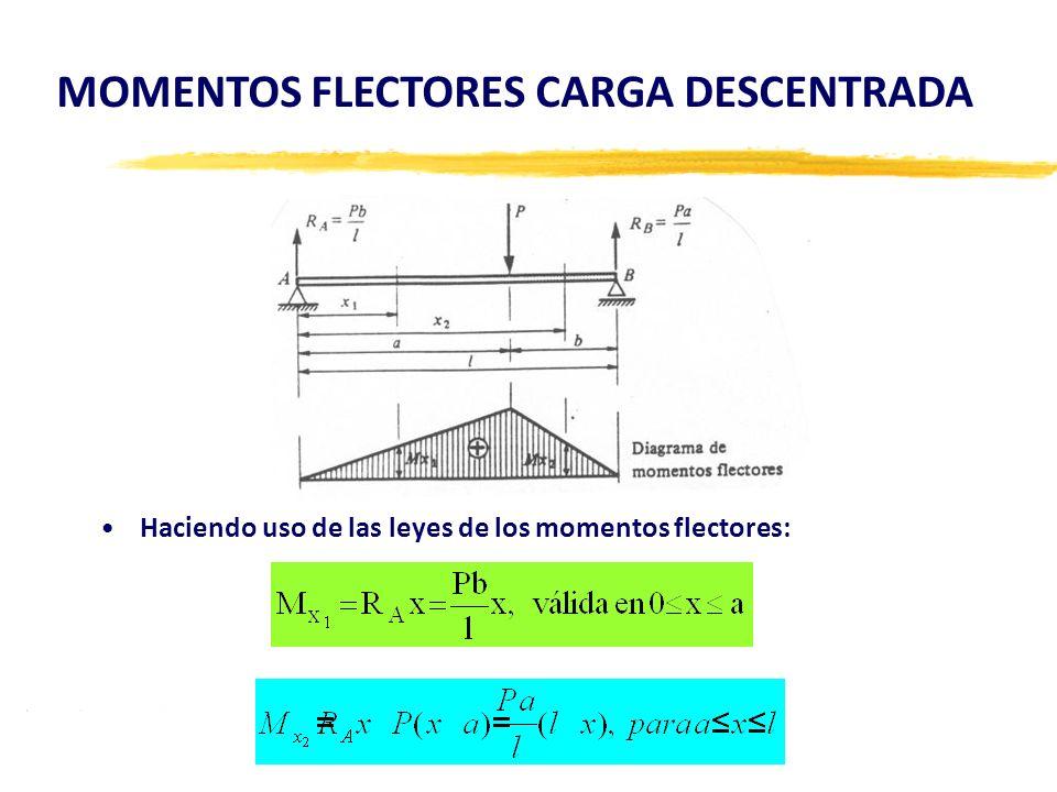 Haciendo uso de las leyes de los momentos flectores: MOMENTOS FLECTORES CARGA DESCENTRADA