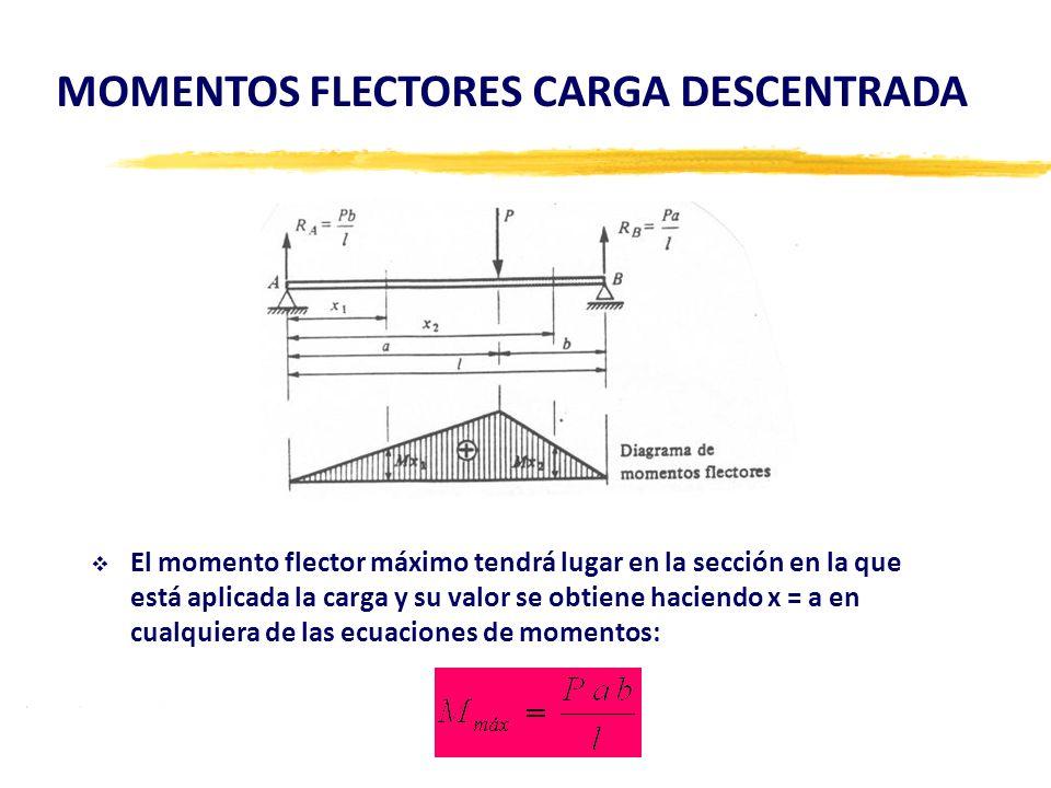 El momento flector máximo tendrá lugar en la sección en la que está aplicada la carga y su valor se obtiene haciendo x = a en cualquiera de las ecuaci