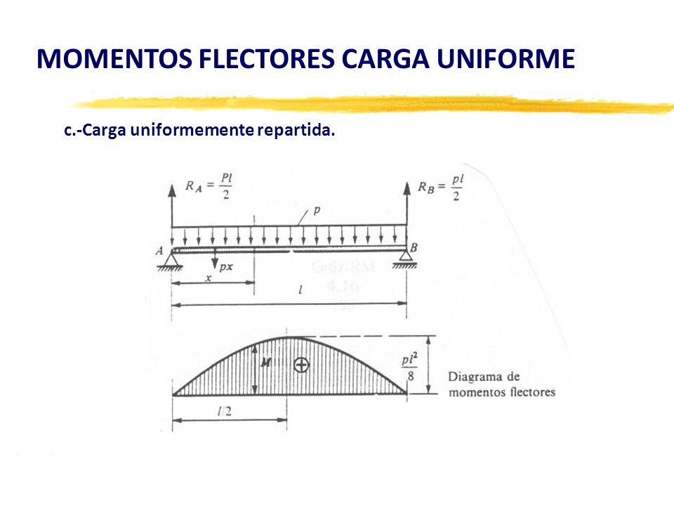 MOMENTOS FLECTORES CARGA UNIFORME c.-Carga uniformemente repartida.