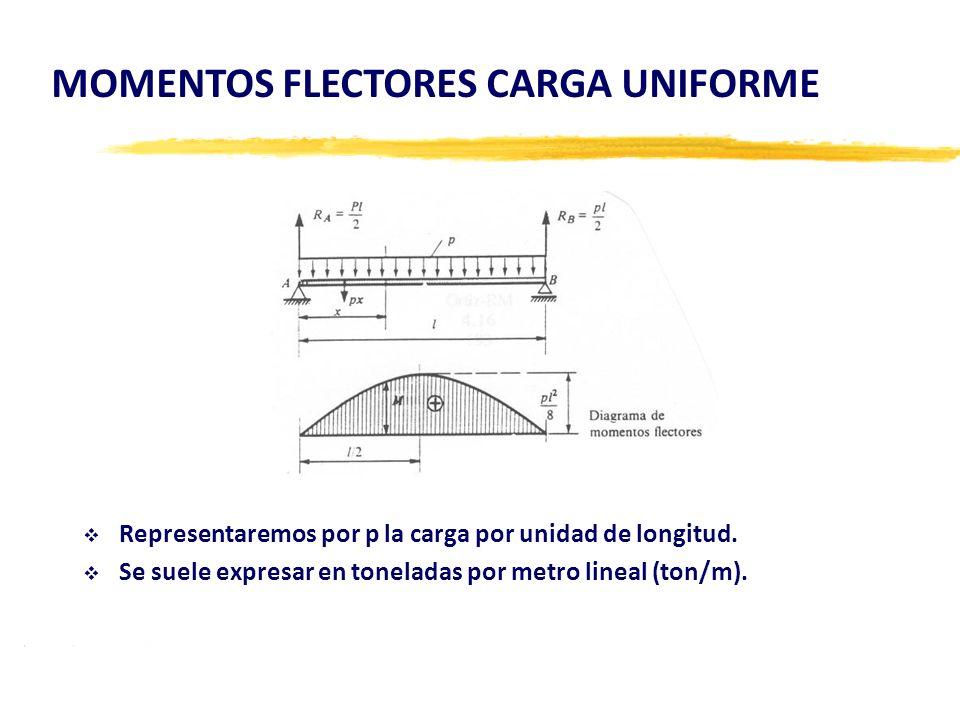 Representaremos por p la carga por unidad de longitud. Se suele expresar en toneladas por metro lineal (ton/m). MOMENTOS FLECTORES CARGA UNIFORME