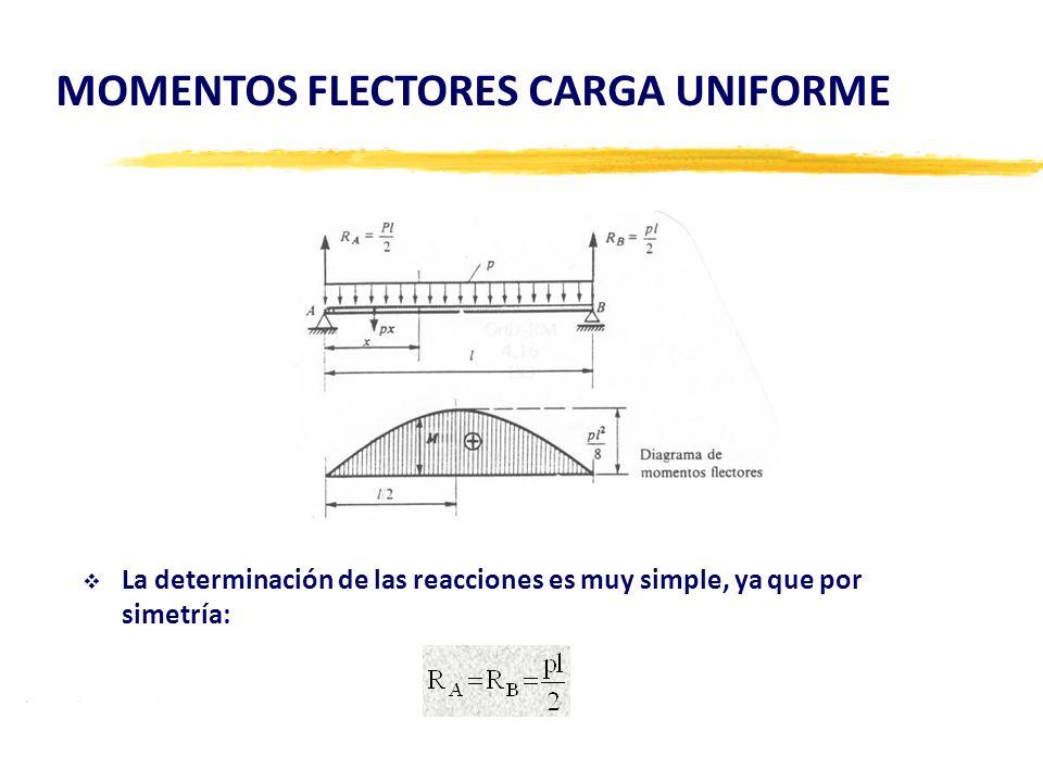 La determinación de las reacciones es muy simple, ya que por simetría: MOMENTOS FLECTORES CARGA UNIFORME