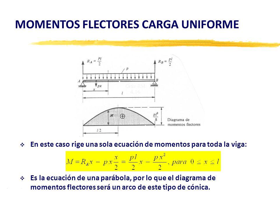 En este caso rige una sola ecuación de momentos para toda la viga: Es la ecuación de una parábola, por lo que el diagrama de momentos flectores será u