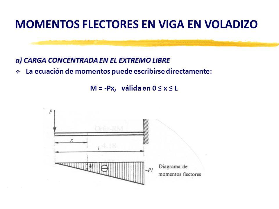 MOMENTOS FLECTORES EN VIGA EN VOLADIZO a) CARGA CONCENTRADA EN EL EXTREMO LIBRE La ecuación de momentos puede escribirse directamente: M = -Px, válida