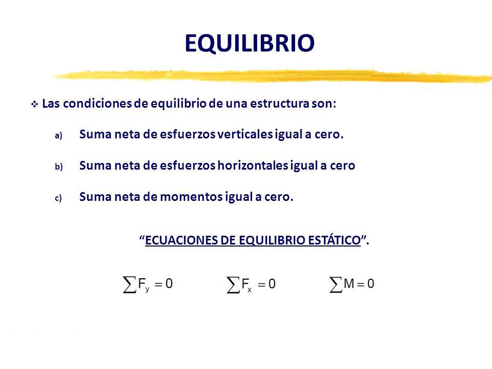 EQUILIBRIO Las condiciones de equilibrio de una estructura son: a) Suma neta de esfuerzos verticales igual a cero. b) Suma neta de esfuerzos horizonta