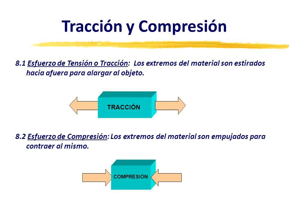8.1 Esfuerzo de Tensión o Tracción: Los extremos del material son estirados hacia afuera para alargar al objeto. 8.2 Esfuerzo de Compresión: Los extre
