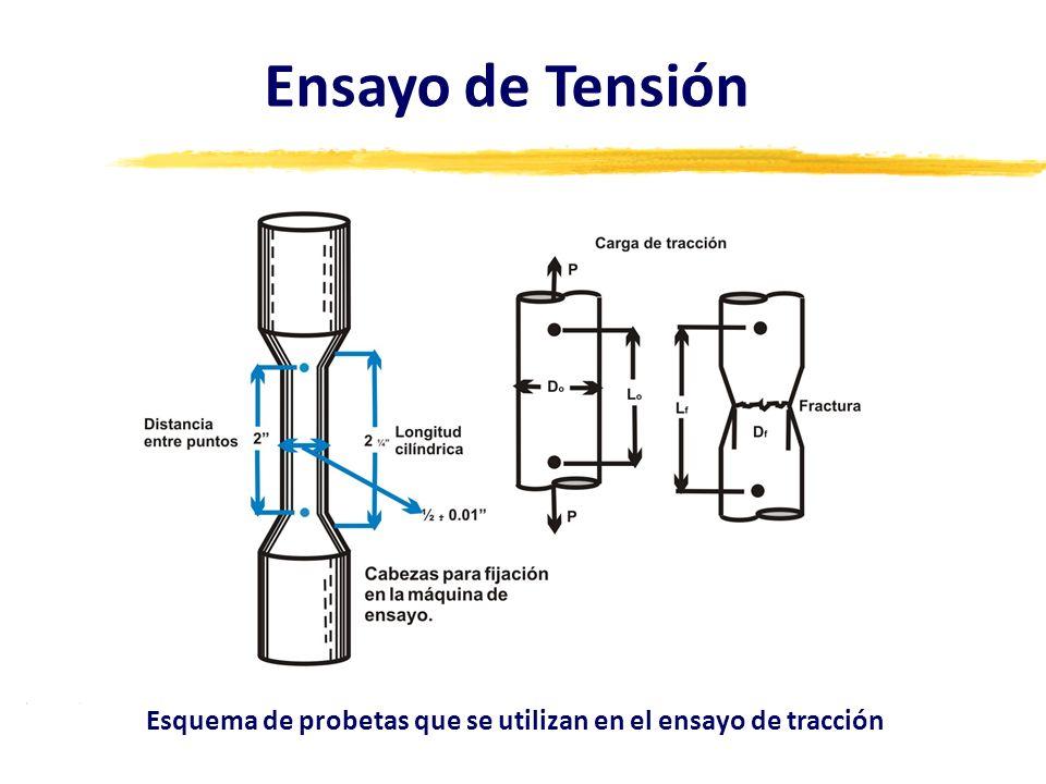 Esquema de probetas que se utilizan en el ensayo de tracción Ensayo de Tensión