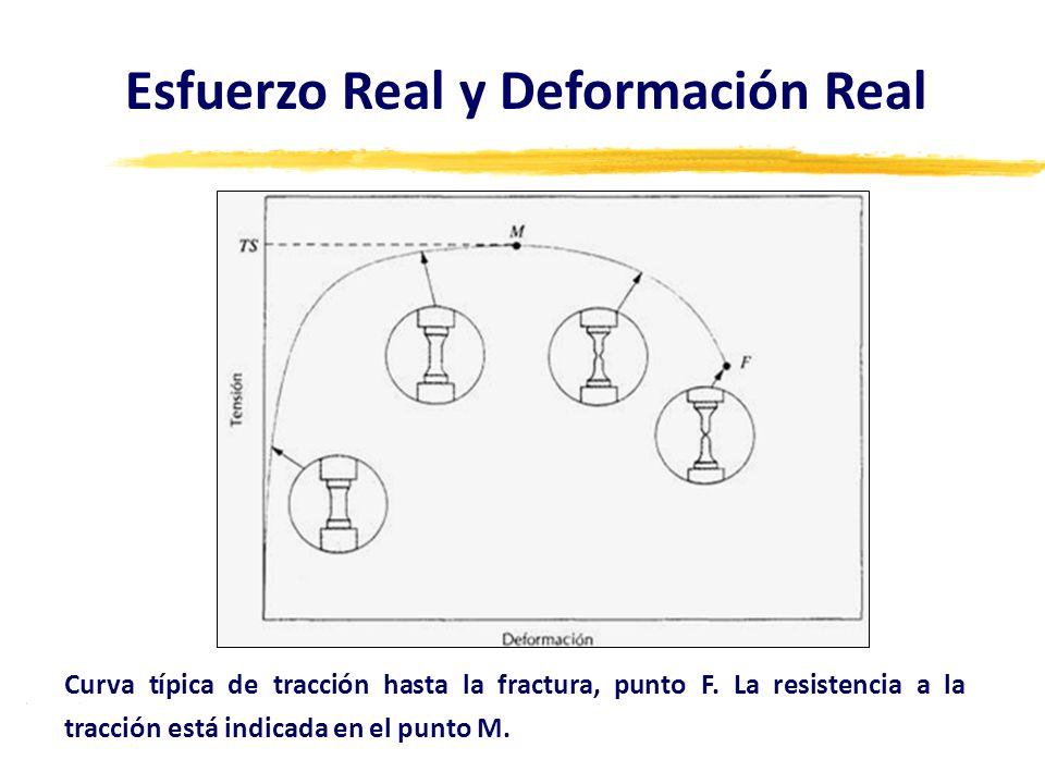 Esfuerzo Real y Deformación Real Curva típica de tracción hasta la fractura, punto F. La resistencia a la tracción está indicada en el punto M.