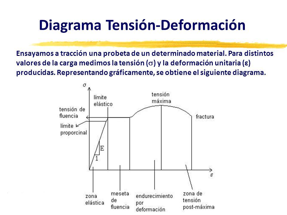 Diagrama Tensión-Deformación Ensayamos a tracción una probeta de un determinado material. Para distintos valores de la carga medimos la tensión ( ) y