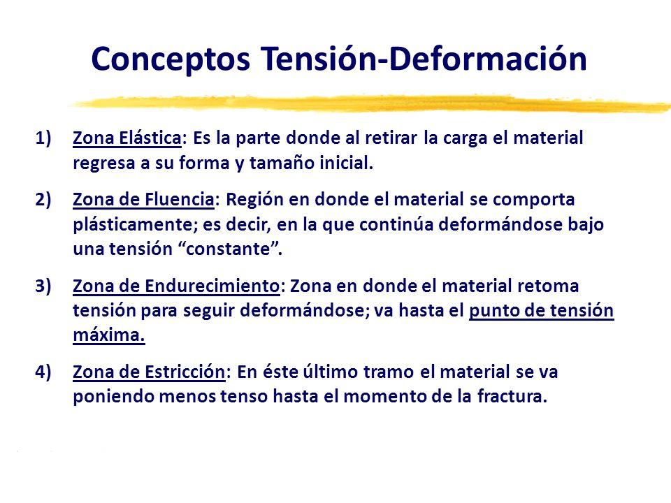 Conceptos Tensión-Deformación 1)Zona Elástica: Es la parte donde al retirar la carga el material regresa a su forma y tamaño inicial. 2)Zona de Fluenc