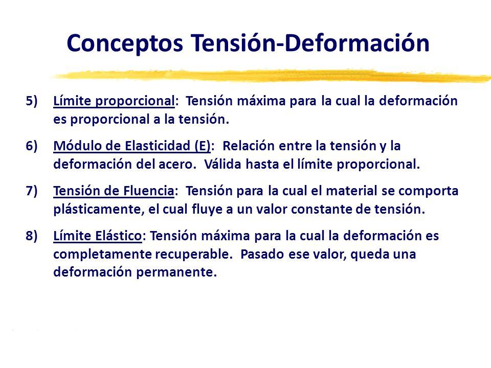 Conceptos Tensión-Deformación 5)Límite proporcional: Tensión máxima para la cual la deformación es proporcional a la tensión. 6)Módulo de Elasticidad