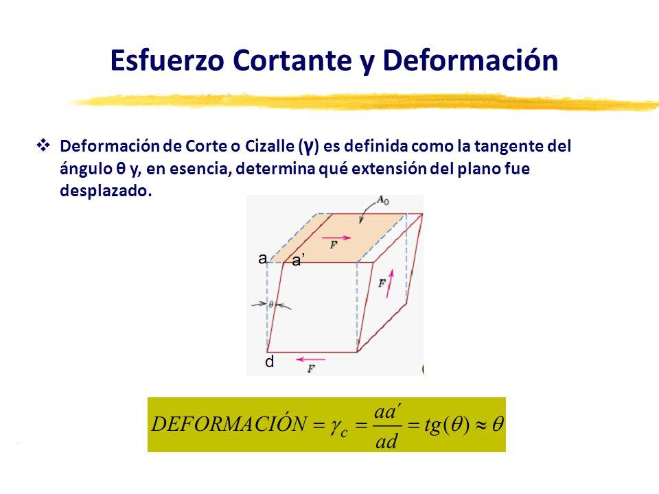 Deformación de Corte o Cizalle ( γ ) es definida como la tangente del ángulo θ y, en esencia, determina qué extensión del plano fue desplazado. Esfuer