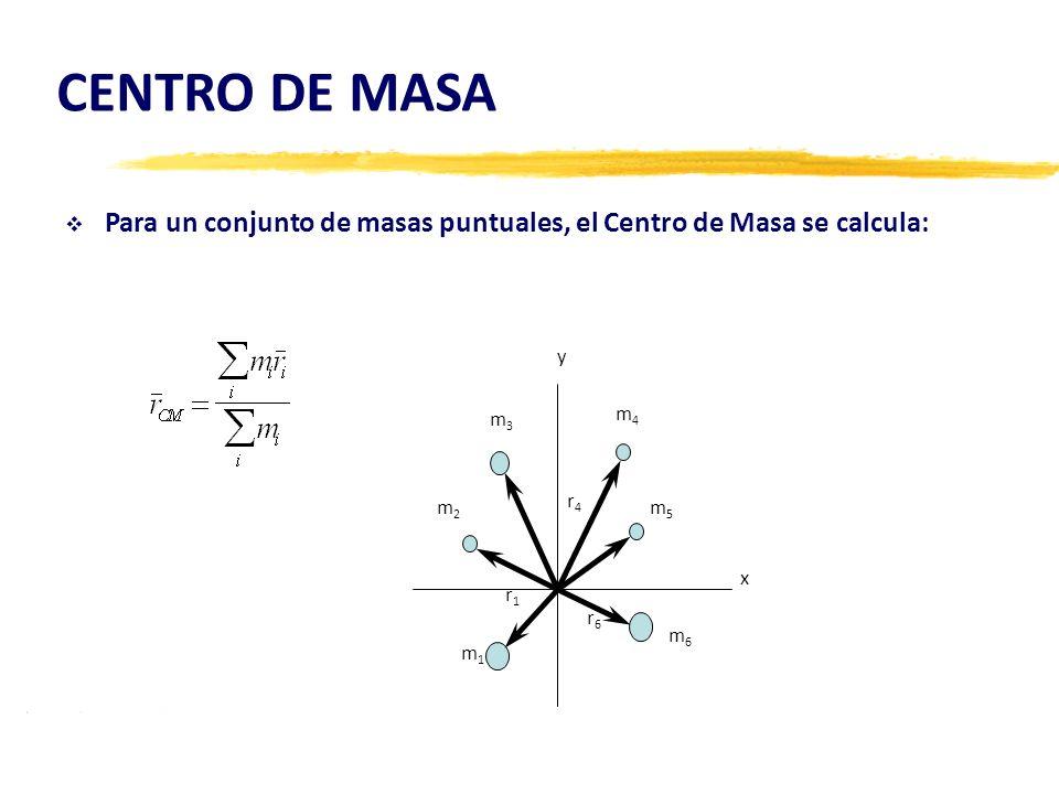 CENTRO DE MASA Para un conjunto de masas puntuales, el Centro de Masa se calcula: m1m1 m2m2 m3m3 m4m4 m5m5 m6m6 y x r1r1 r4r4 r6r6