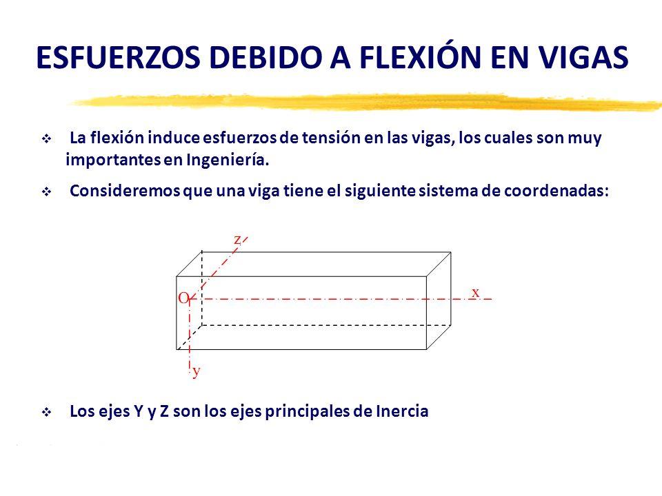 ESFUERZOS DEBIDO A FLEXIÓN EN VIGAS La flexión induce esfuerzos de tensión en las vigas, los cuales son muy importantes en Ingeniería. Consideremos qu