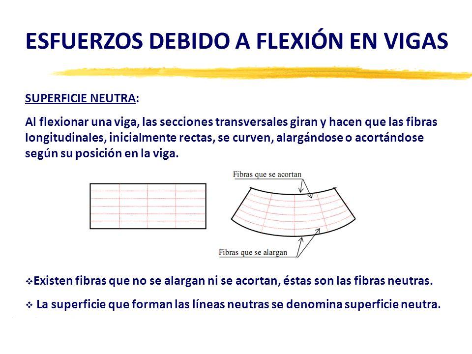 ESFUERZOS DEBIDO A FLEXIÓN EN VIGAS SUPERFICIE NEUTRA: Al flexionar una viga, las secciones transversales giran y hacen que las fibras longitudinales,
