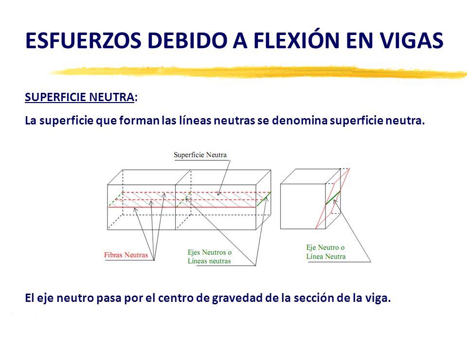 ESFUERZOS DEBIDO A FLEXIÓN EN VIGAS SUPERFICIE NEUTRA: La superficie que forman las líneas neutras se denomina superficie neutra. El eje neutro pasa p