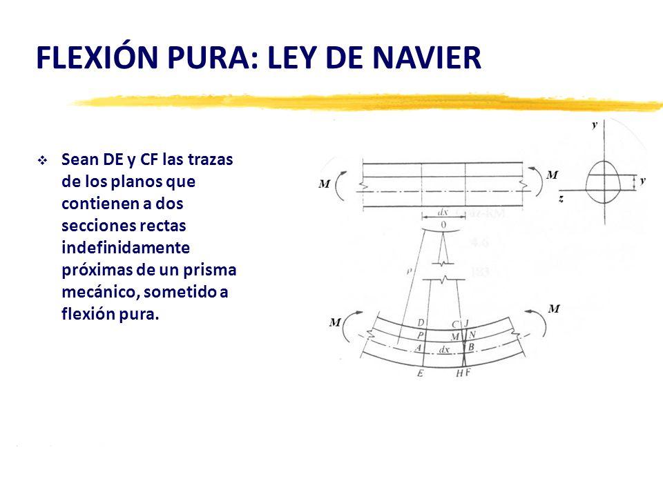 FLEXIÓN PURA: LEY DE NAVIER Sean DE y CF las trazas de los planos que contienen a dos secciones rectas indefinidamente próximas de un prisma mecánico,