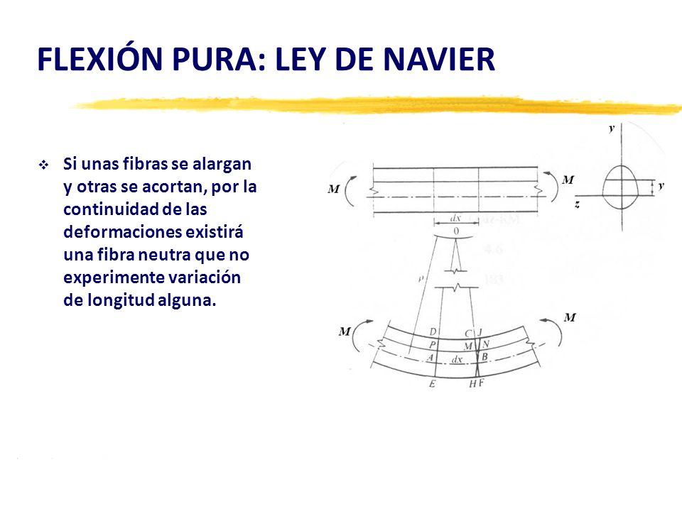 FLEXIÓN PURA: LEY DE NAVIER Si unas fibras se alargan y otras se acortan, por la continuidad de las deformaciones existirá una fibra neutra que no exp