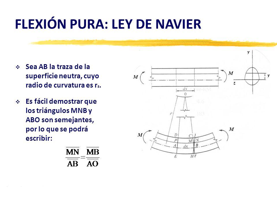 FLEXIÓN PURA: LEY DE NAVIER Sea AB la traza de la superficie neutra, cuyo radio de curvatura es r z. Es fácil demostrar que los triángulos MNB y ABO s