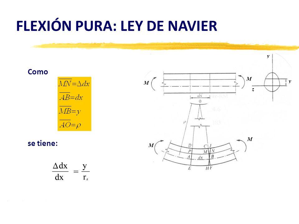FLEXIÓN PURA: LEY DE NAVIER Como se tiene: