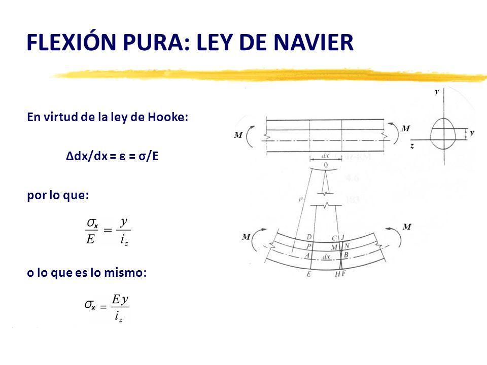 FLEXIÓN PURA: LEY DE NAVIER En virtud de la ley de Hooke: Δdx/dx = ε = σ/E por lo que: o lo que es lo mismo: