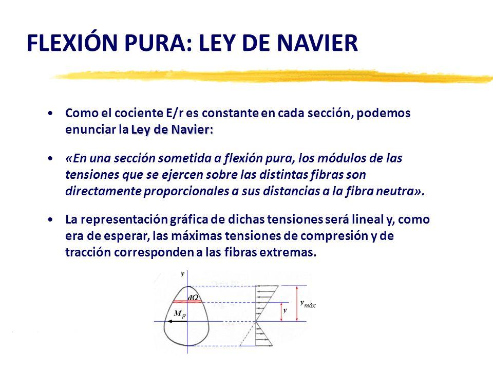 FLEXIÓN PURA: LEY DE NAVIER Ley de Navier:Como el cociente E/r es constante en cada sección, podemos enunciar la Ley de Navier: «En una sección someti